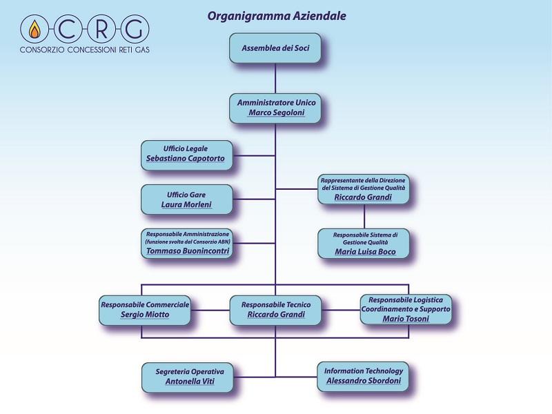 organigramma consorzio reti gas scrl